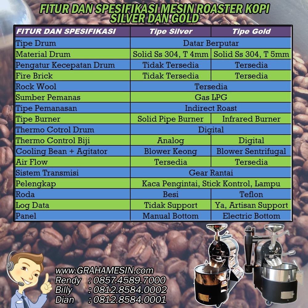 mesin roasting kopi malang